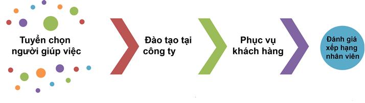 Dịch Vụ Dọn Nhà Theo Giờ Tâm & Đức | Bảng Giá Dịch Vụ
